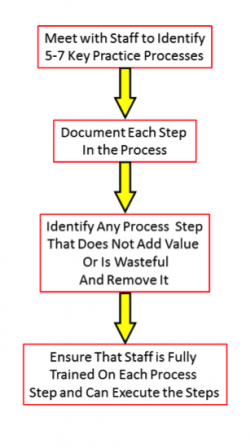 4 Proven Process Improvement Techniques you can use Right Now